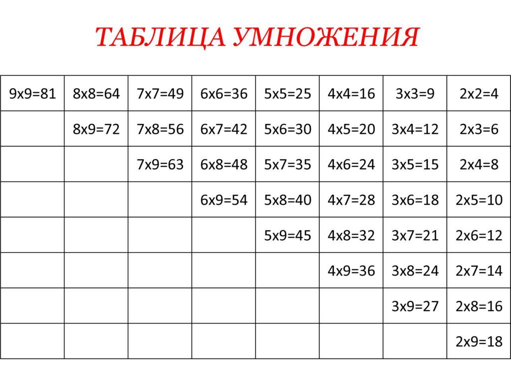 таблица умножения скачать и распечататать