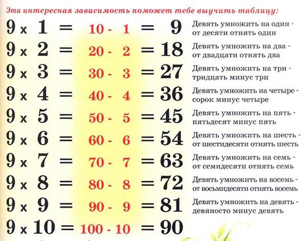таблица умножения на 9