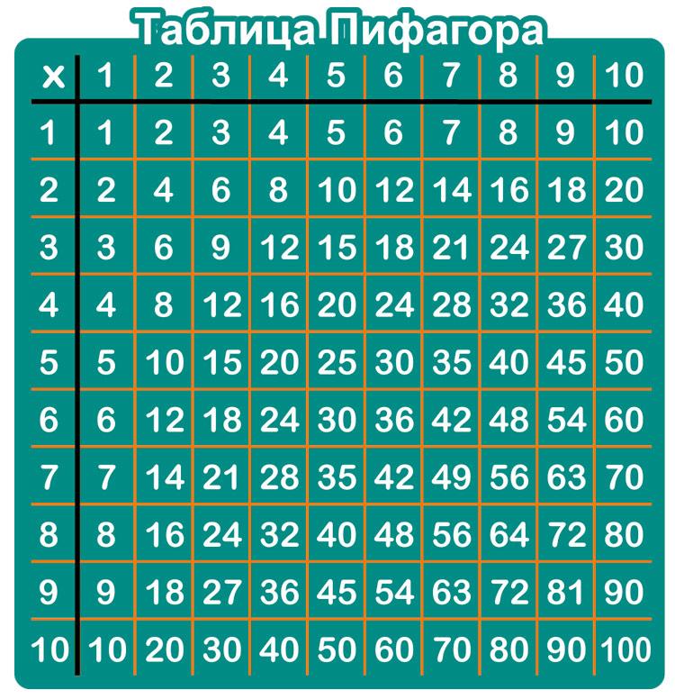 Как сделать таблицу умножения пифагора