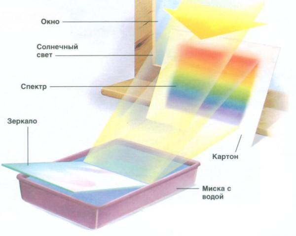 как сделать радугу
