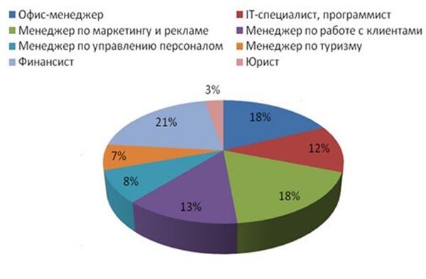 Вас беспокоят какие специальности востребованы а новосибирск банковская карта хорошим